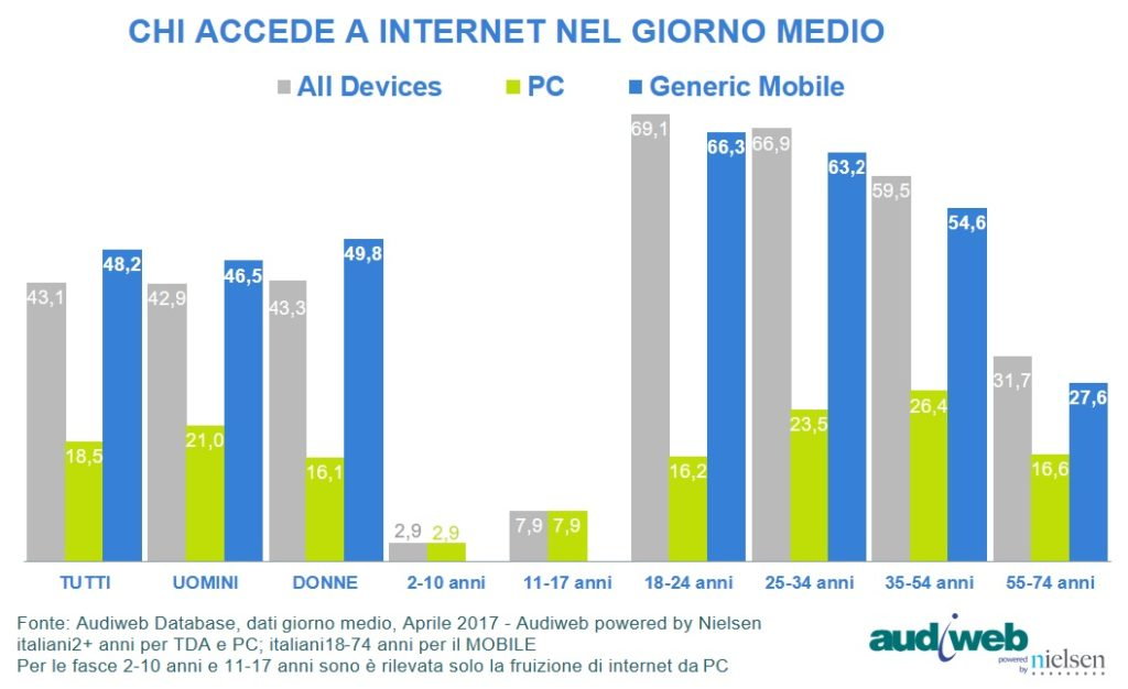 accessi giornalieri a internet - dati audiweb